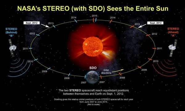 Položaj sondi STEREO-A i STEREO-B na Zemljinoj orbiti oko Sunca. Položaj ove dve na suprotnoj strani Sunca od naše planete omogućava nam da vidimo Sunce i kometu uvek i iz svih uglova (Credit: NASA/GSFC)