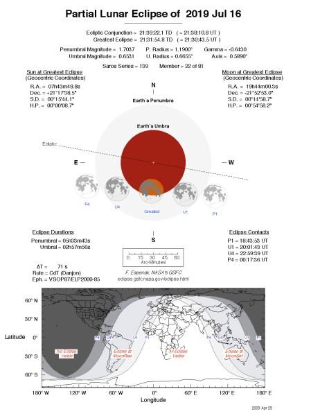 Delimično pomračenje Meseca (16. jul 2019) 2