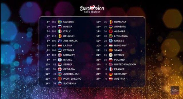 Eurovision rezultati 2015