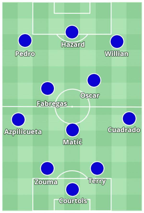 Ovako bi trebao Chelsea izgledati