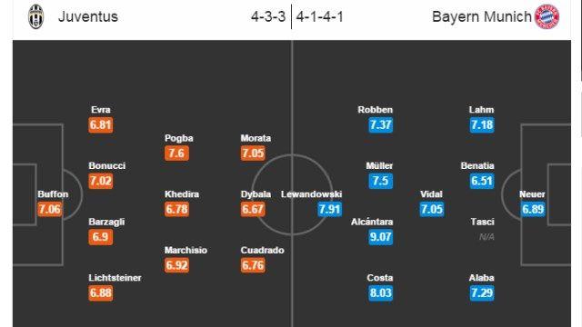 Očekivani sastavi za susret Juventus - Bayern Munchen