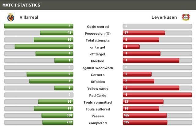Villarreal-Leverkusen statistika