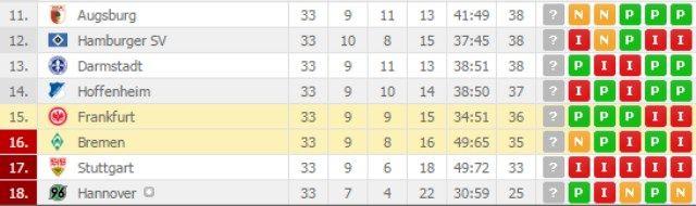 Bundesliga tablica