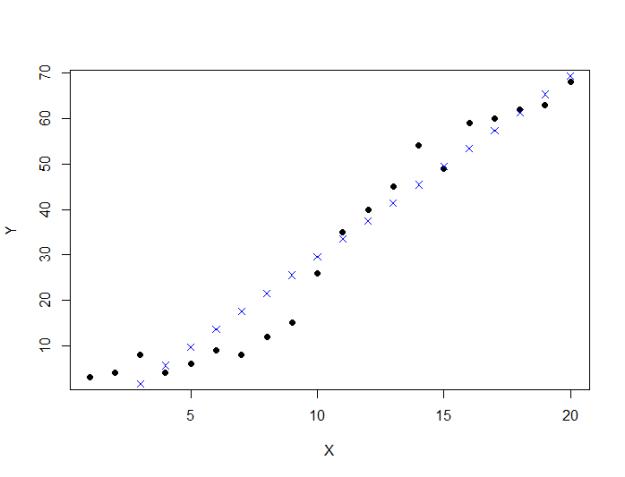 linear model prediction