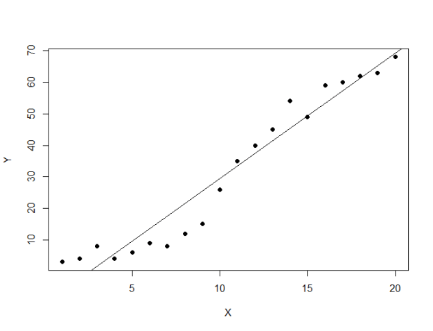 The linear regression with our simple data set