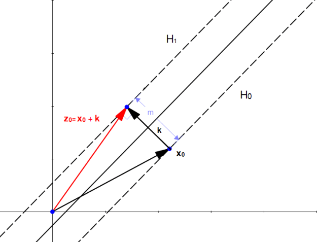 Figure 14: z0 is a point on H1