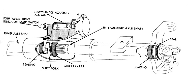 Dana 60 Front Axle with Center Axle Disconnect (CAD)