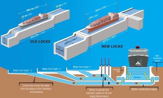 Compare old and new locks. Photo courtesy of Cruisemapper.com.