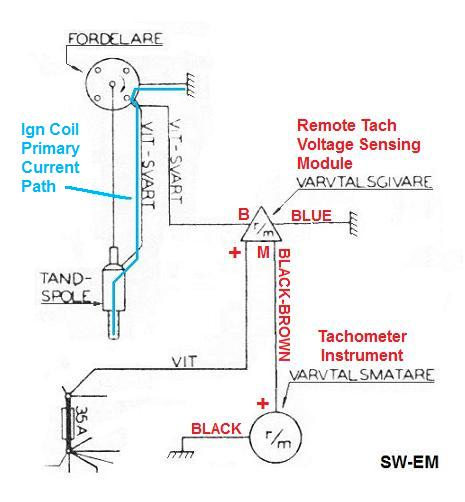 swem smith's tachometer
