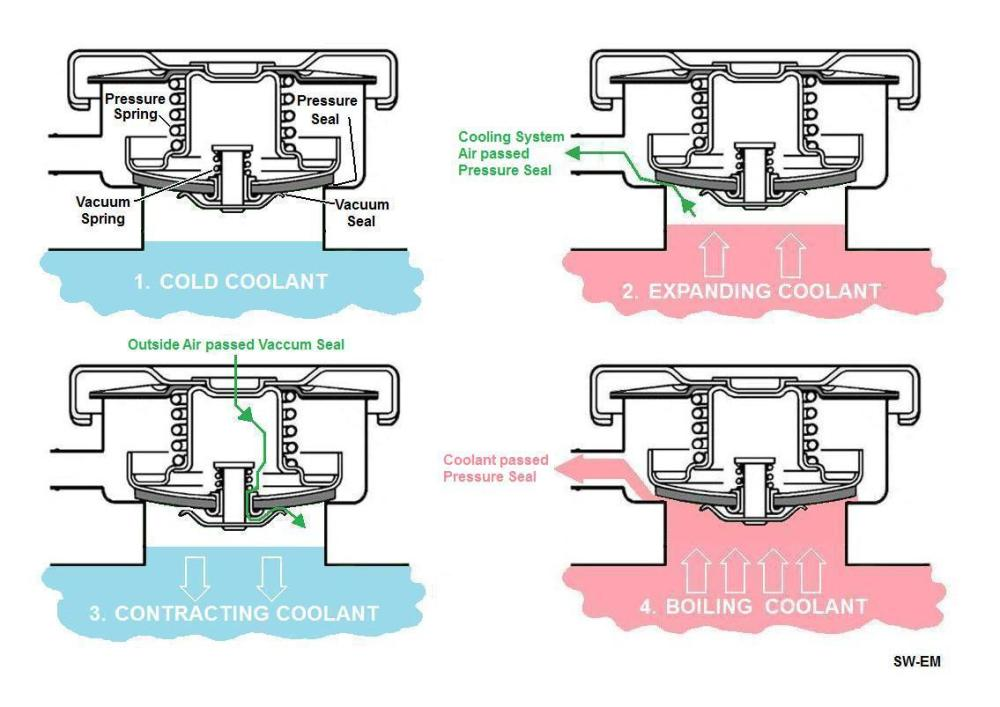 medium resolution of open cooling system action at radiator with no expansion tank present