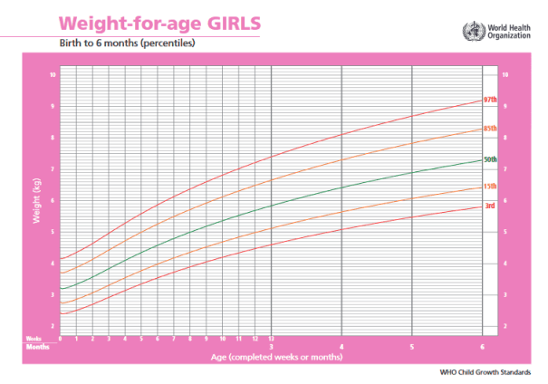 growth charts for breastfed babies