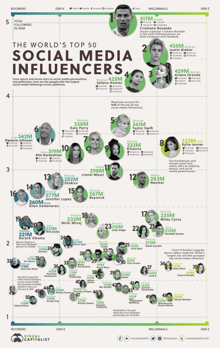 أفضل 50 شخصية مؤثرة في العالم عبر منصات التواصل الاجتماعي