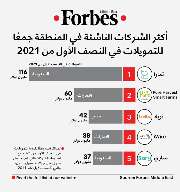 الشركات الناشئة في الشرق الأوسط تحصل على 475 مليون دولار في 6 شهور 1