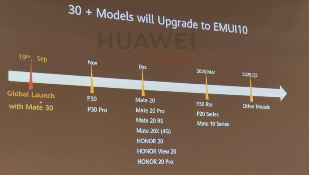 قائمة هواتف هواوي وهونور التي سيتم تحديثها للاندرويد 10 و EMUI 10 1