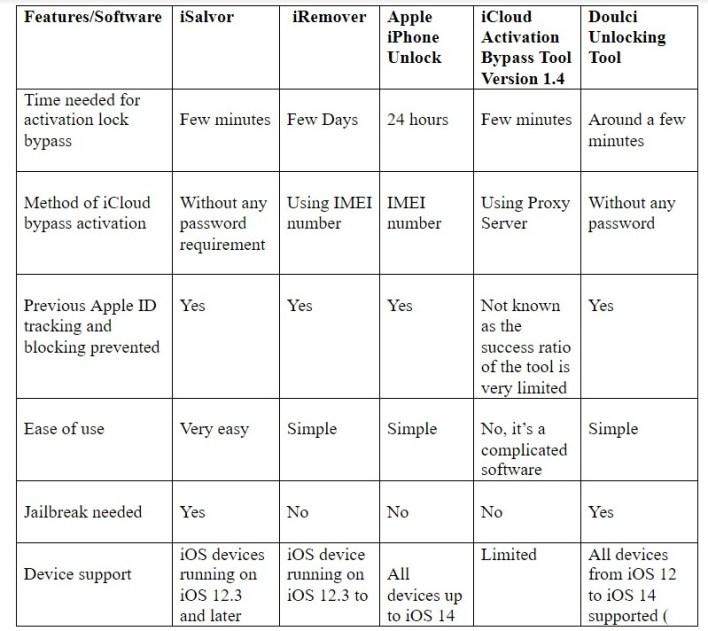 أفضل 5 أدوات لتجاوز iCloud لإزالة قفل تنشيط الايفون بدون كلمة مرور 11