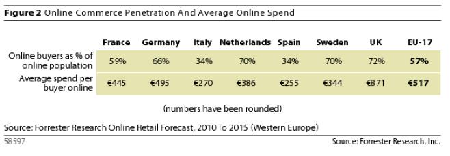 تقرير : 13% زيادة في المبيعات عبر الانترنت في 2011 2