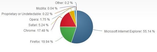 ترتيب المتصفحات في يناير 2013 : Net Applications 2