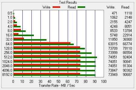 نتائج إختبار نقل البيانات لبطاقة الذاكرة Sandisk Extreme Plus