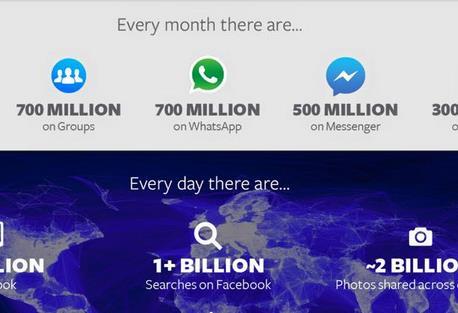 بالارقام : فيس بوك تتحدى الجميع باعداد مستخدميها 1