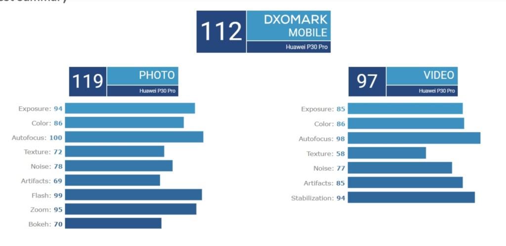 هاتف هواوي P30 Pro يحصل على اعلى تقييم على الاطلاق يمنحه موقع DxOMark 1