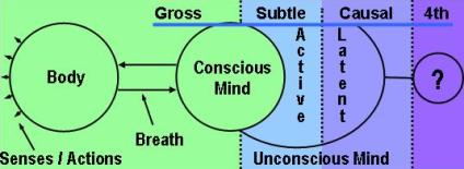 Om Mantra / AUM Mantra and the Gross, Subtle, and Causal Planes