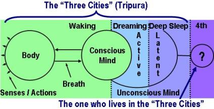 Om Mantra / AUM Mantra and the one who lives in the three cities, known as Tripura.