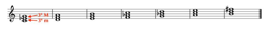 como construir un acorde menor