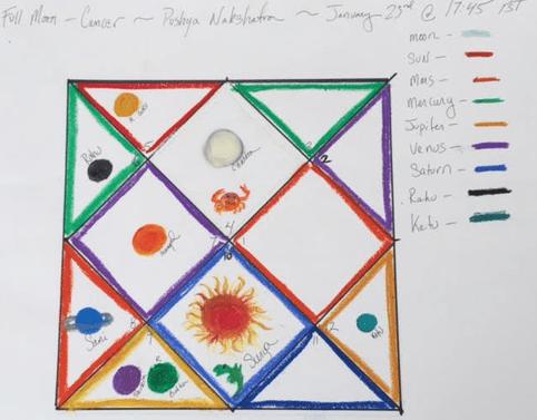 also paint your jyotish chart class recording rh swatijrjyotish