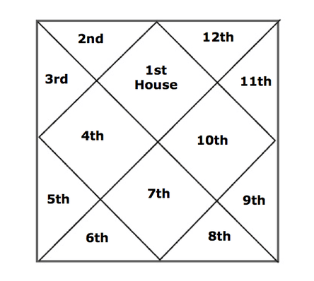 also how to read your jyotish chart in five easy steps rh swatijrjyotish