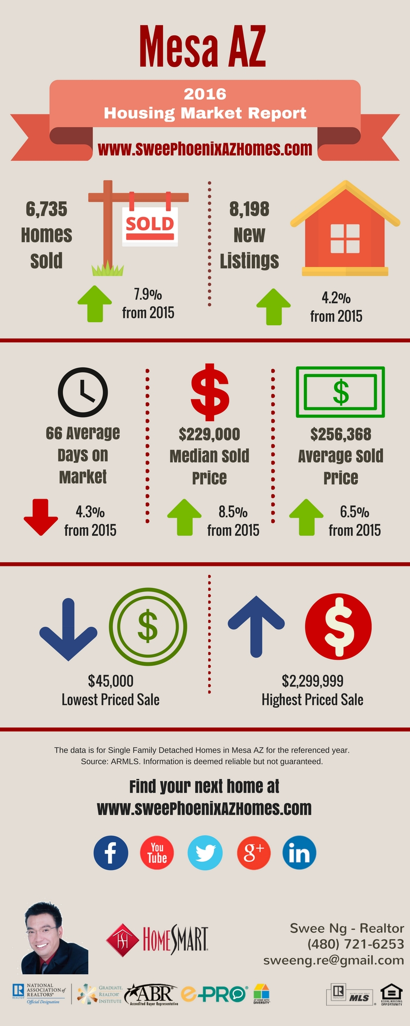2016 Mesa AZ Housing Market Trends Report and Home Price by Swee Ng