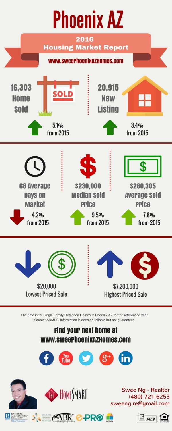 2016 Phoenix AZ Housing Market Trends Report and Home Price by Swee Ng