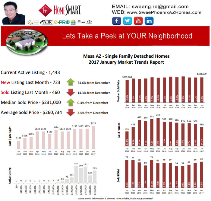 Mesa AZ January 2017 Housing Market Report by Swee Ng, House Value and Real Estate Listings