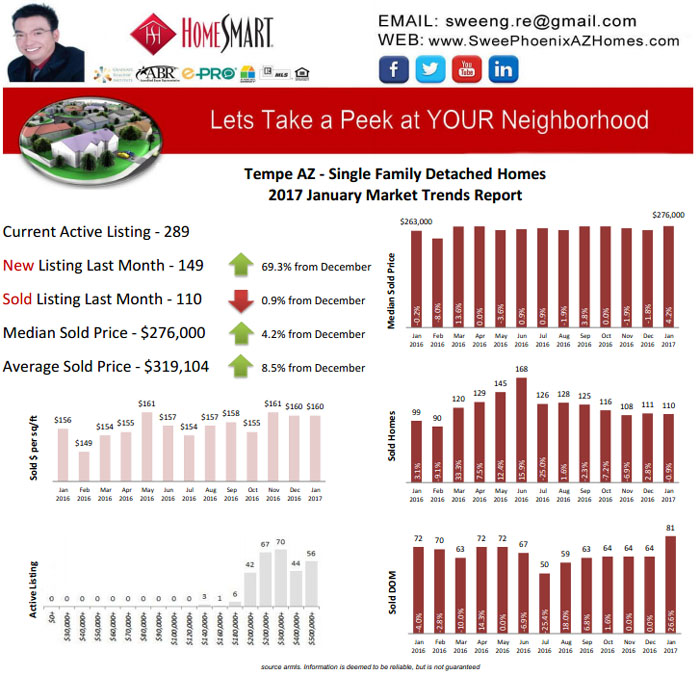 Tempe AZ January 2017 Housing Market Trends Report by Swee Ng, House Value and Real Estate Listings