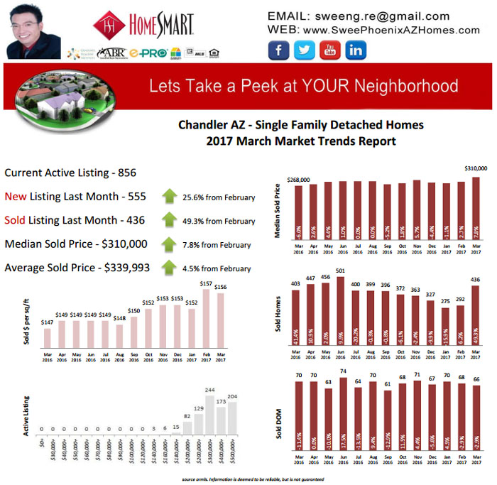 Chandler AZ March 2017 Real Estate Market Report by Swee Ng, House Value and Real Estate Listings