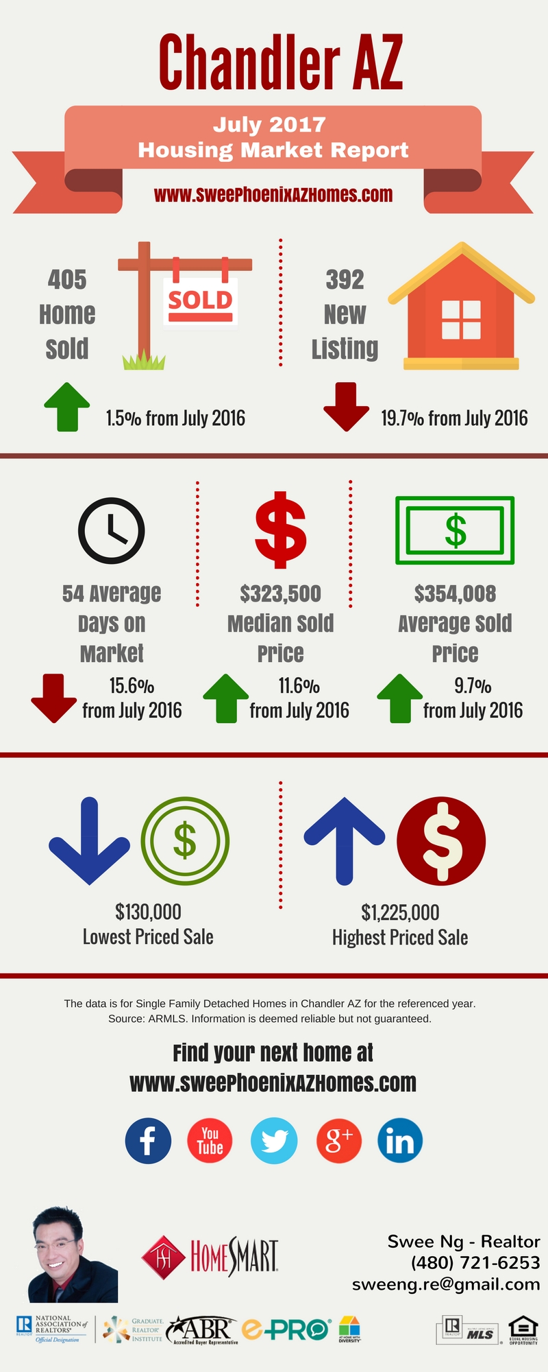 Chandler AZ Housing Market Update July 2017 by Swee Ng, House Value and Real Estate Listings
