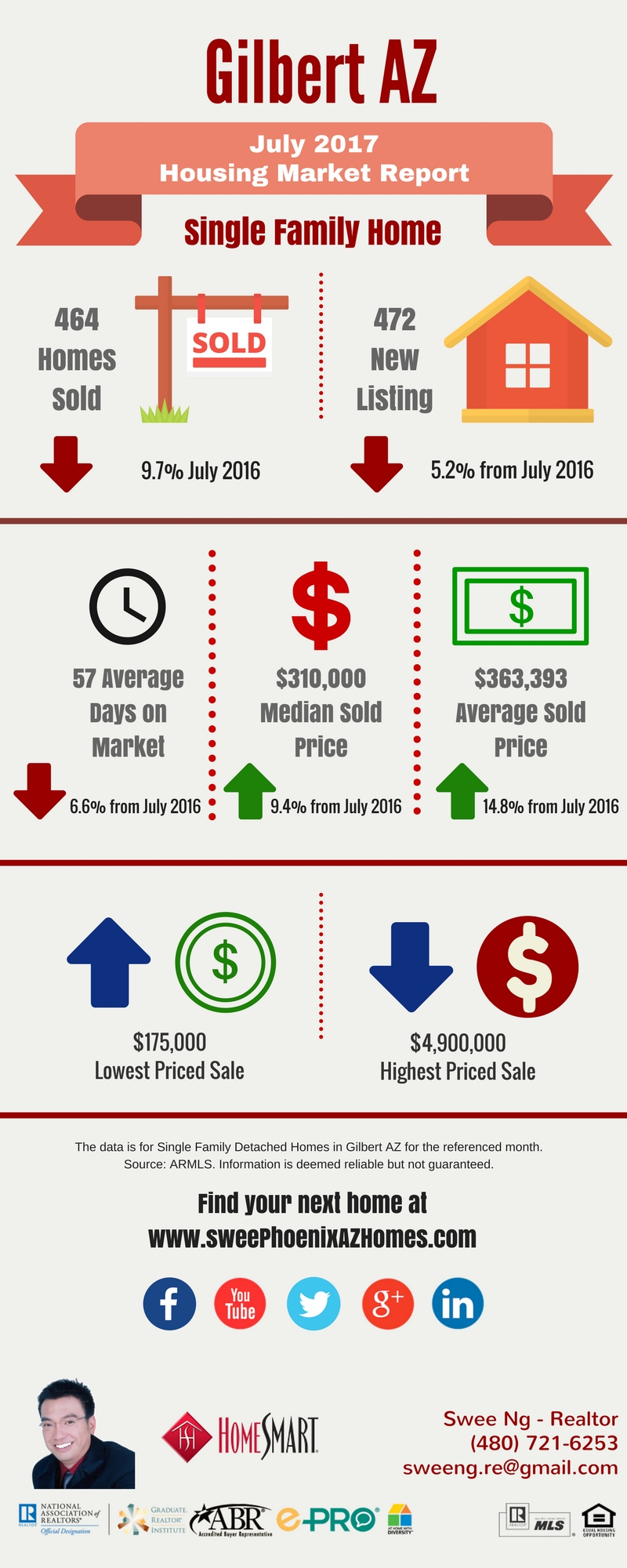 Gilbert AZ July 2017 Housing Market Trends Report by Swee Ng, Real Estate and House Value