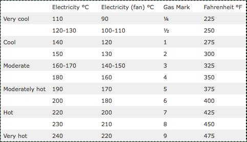 Baking Temperatures Conversion Chart Erkalnathandedecker