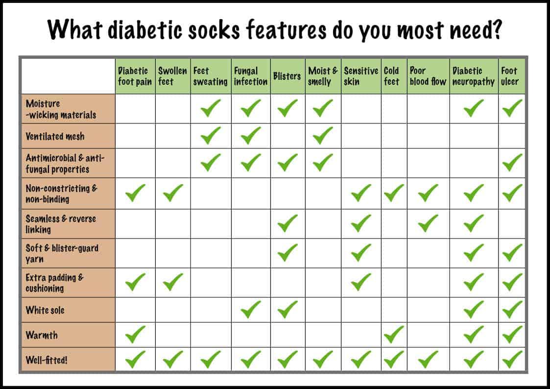 Diabetic socks features chart