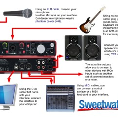 Xlr Wiring Diagram Balanced 1998 Jeep Cherokee Sport Radio Example Setup For A Focusrite Scarlett 2i4 | Sweetwater
