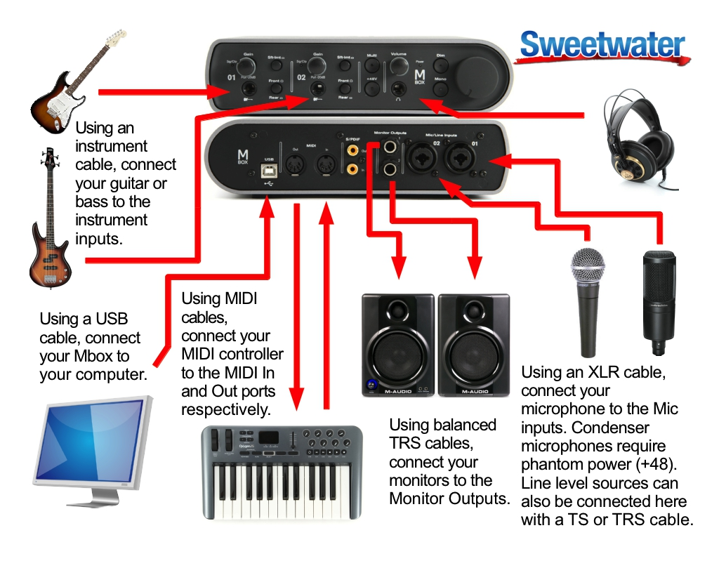 car sound system setup diagram 1991 volvo 940 stereo wiring example for an avid mbox sweetwater