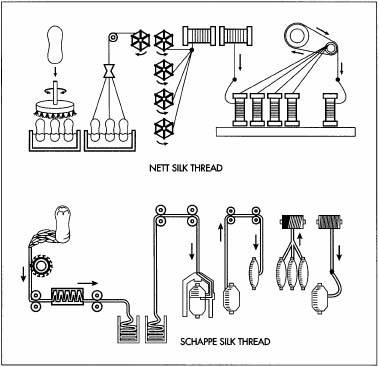Sewing thread market and basic production information.