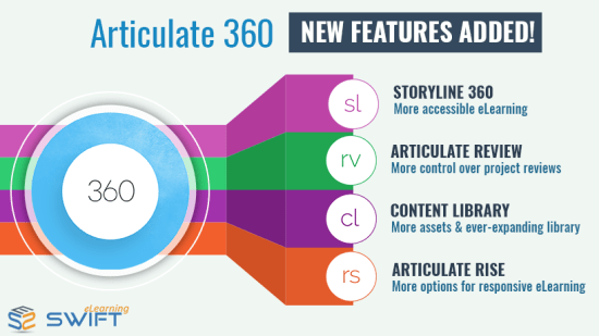 Top 5 new key Features of Articulate 360 – Elearning Development
