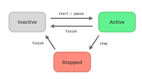 a diagram of uiviewpropertyanimator states