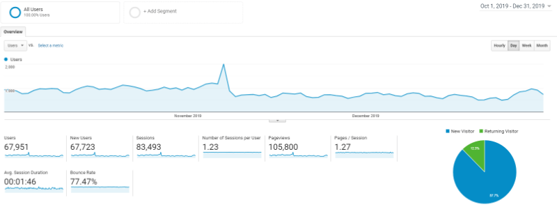 Google analytics screenshot of traffic from Q4