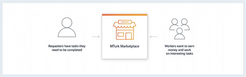 MTurk diagram