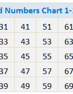 Odd numbers chart in the below even also or number calculator swiftutors rh