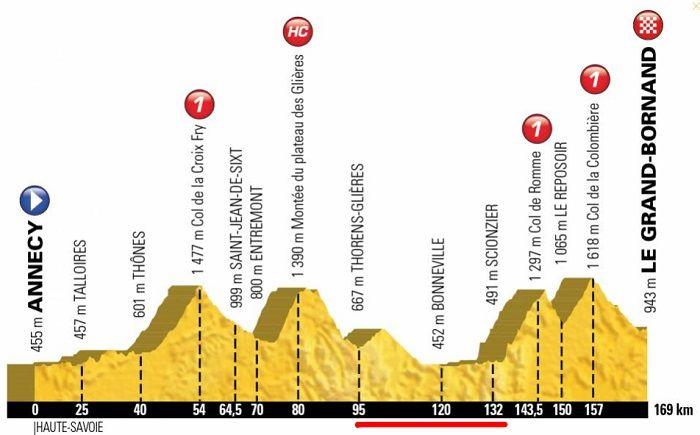 L'Etape Tour de France