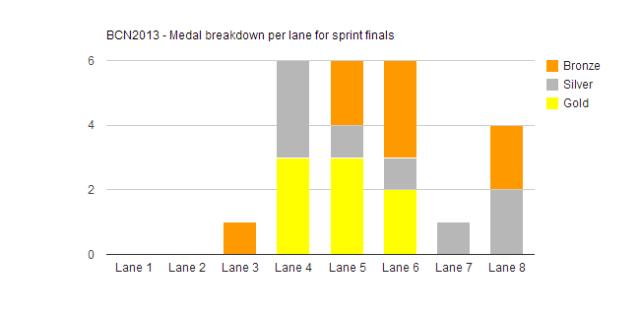 BCN2013 - Medal breakdown per lane for sprint finals, 650px