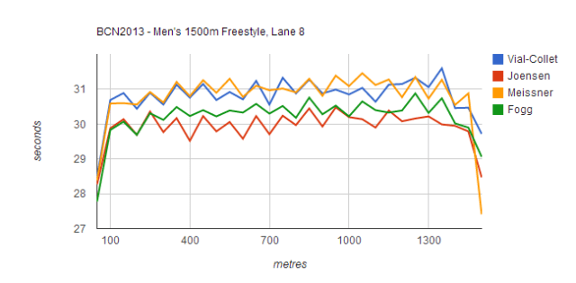 BCN2013 - Men's 1500m Freestyle, Lane 8, 650px
