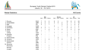 EYOF 2013 IL MEDAGLIERE (Italia 10 medaglie non 8)
